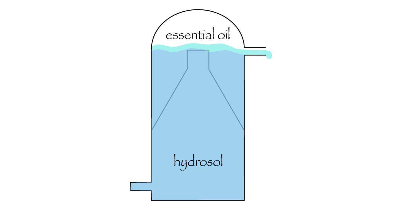 hydrosol distillation diagram